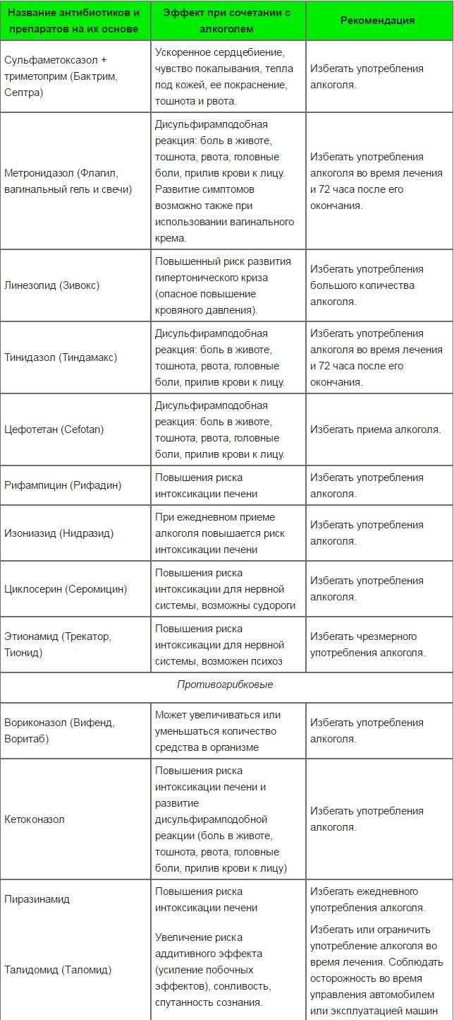 Антибиотики и алкоголь совместимость таблица